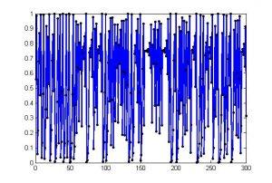 شکل(1): جذابییت تابع آشوب لوجستیک پس از 300 بار تکرار